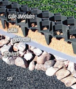 Dalle stabilisatrice engazonner 100 recycl e all e chemin gravier - Preparation sol pour gazon synthetique ...